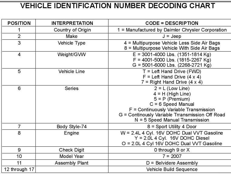 Jeep Vin Decoder >> Patriot Vin Decoder That Gives The Sequence Numbers Meaning Jeep